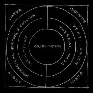 ESD_ORIENTATION