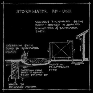 ESD_STORMWATER RE-USE