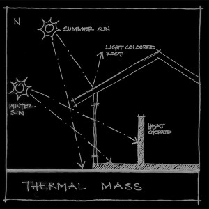 ESD_THERMAL MASS